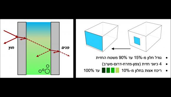ממצאי מחקר שפורסמו לאחרונה מצביעים על פוטנציאל לשיפור יעילות האנרגיה בבניין שנחקר, על ידי שילוב מיקרו-אצות בחלונות