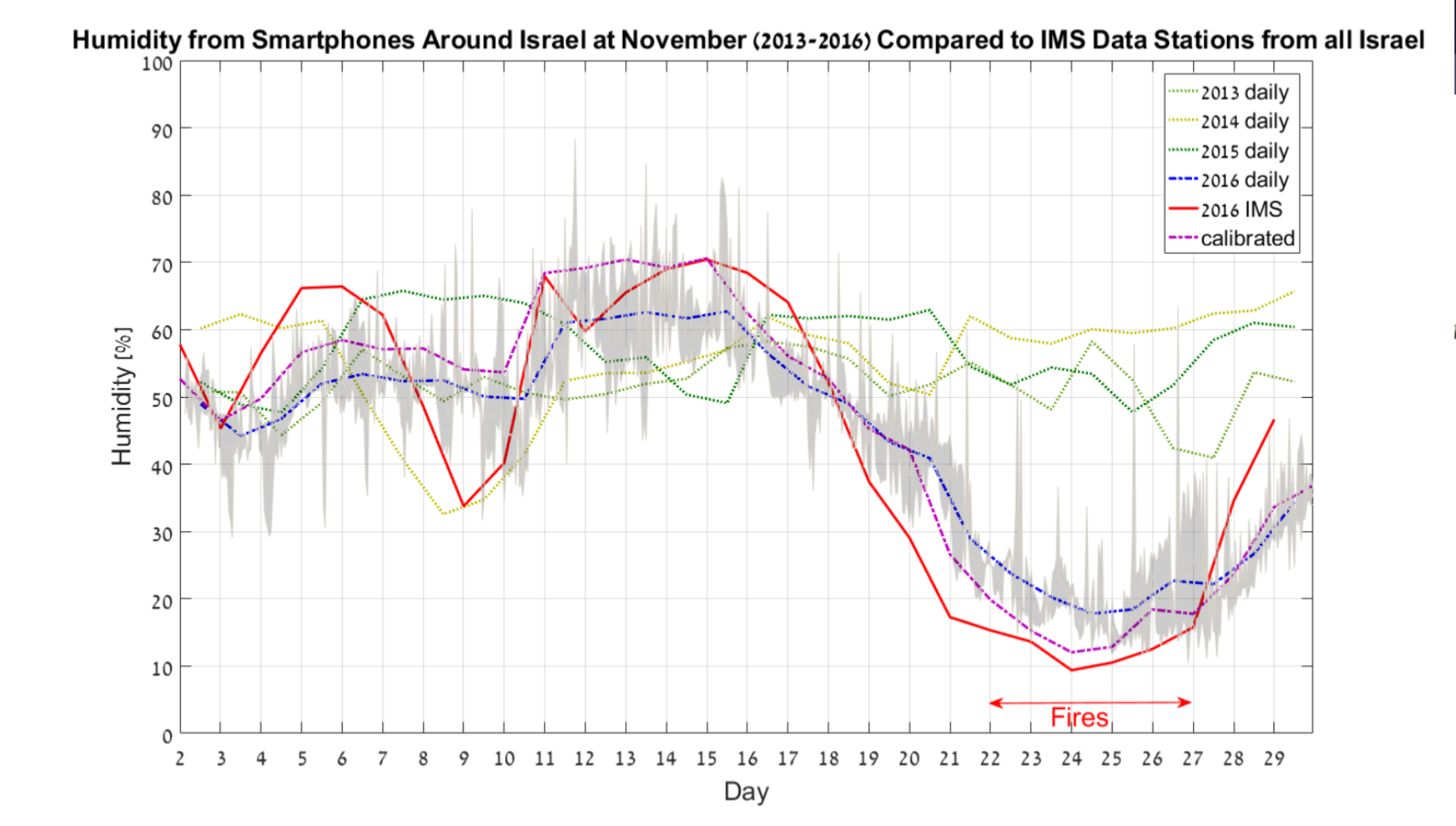 Humidity from Smartphones around Israel at November 2013-2016 compared to IMS data stations from all Israel