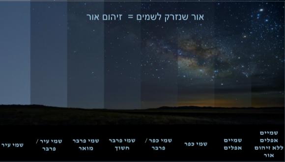 זיהום אור - הסיכונים המסתתרים מאחורי תאורה בשעות הלילה