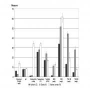 חקירה של האספקטים המיקרוביאליים - אקולוגיים של נחל הירקון